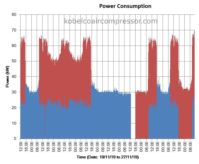 chi phí điện năng máy nén khí